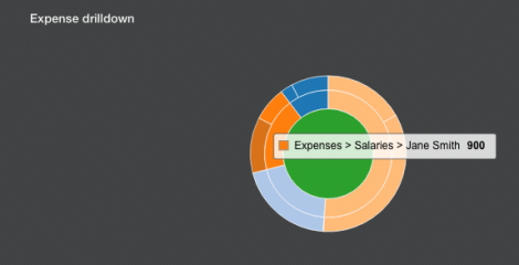 understand-analytics_expense-drilldown