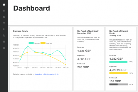 Dashboard page with main indicators