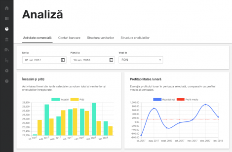 Pagina de analiză a performanței comerciale