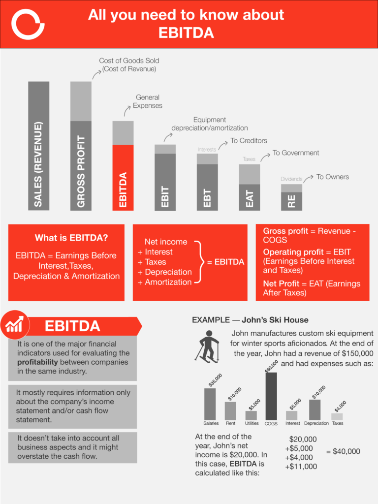 Ebitda What is